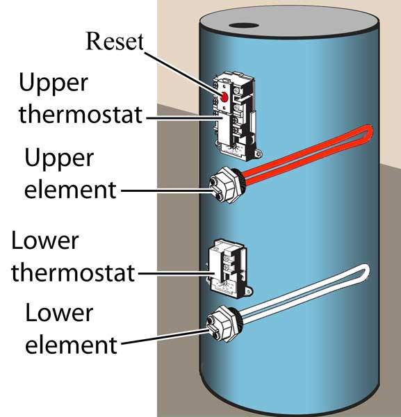 How to troubleshoot electric water heater Ways to use this page: 1 ...