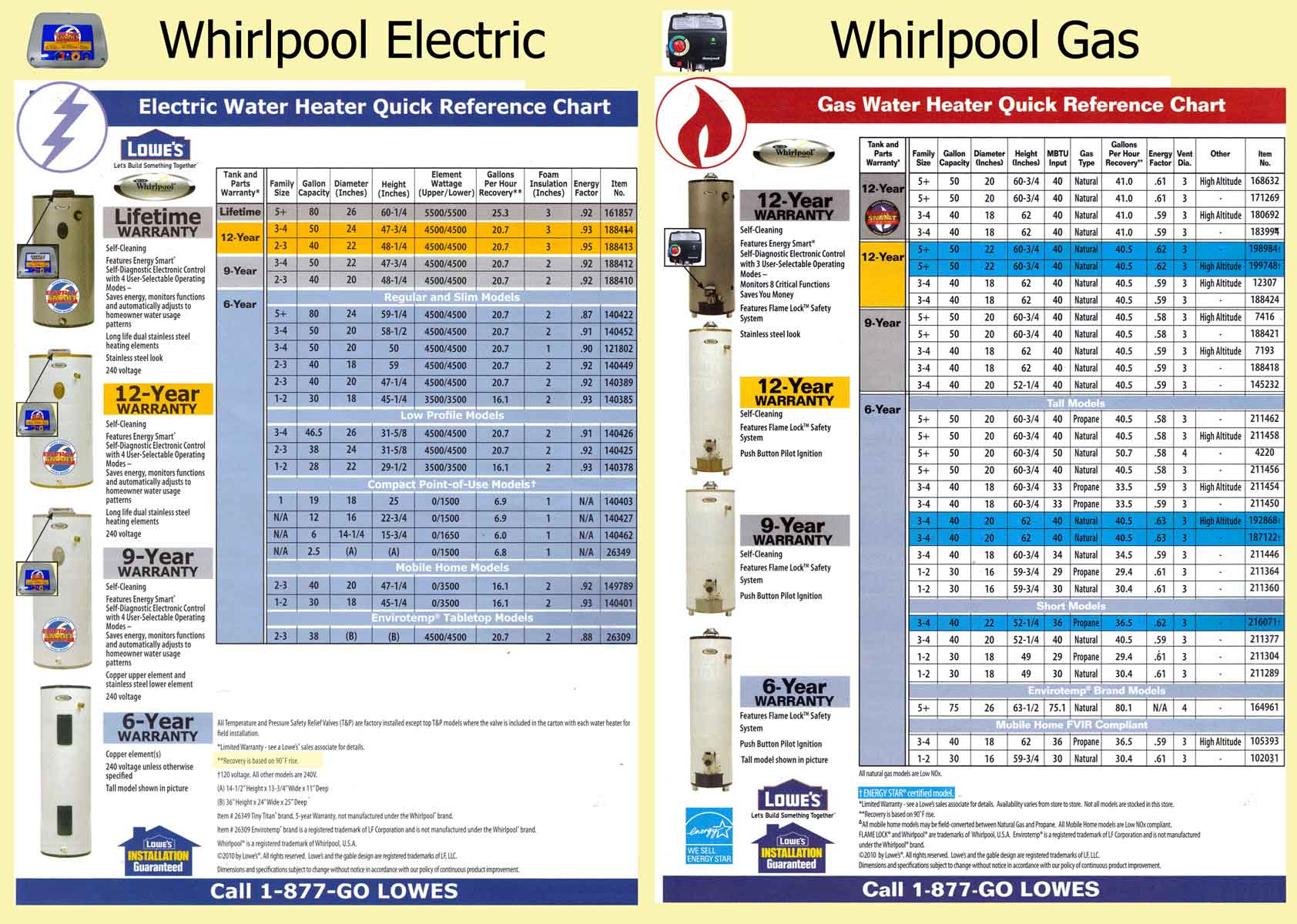 Whirlpool buying guide 1200 what size water heater? 50 Gallon Gas Hot Water at eliteediting.co