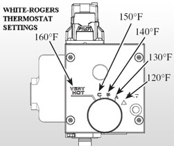 White Rogers thermostat