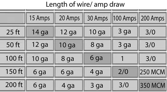Wire size for motor greentooth
