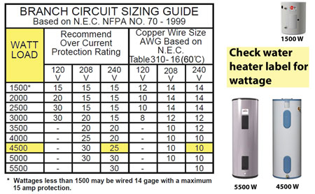 Test circuit breaker and electricity to water heater: