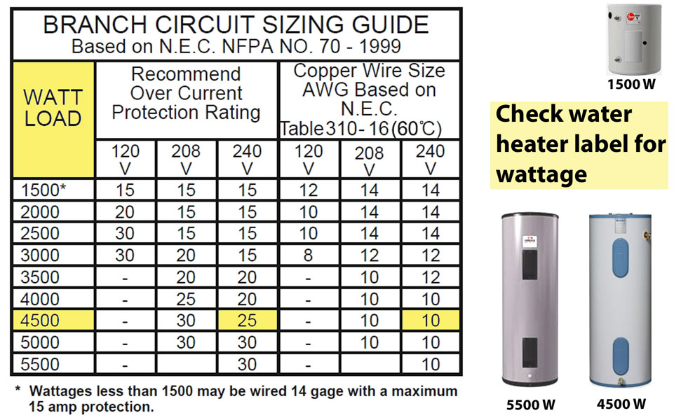 Test circuit breaker and electricity to water heater wire size chart larger image check label on side of tank for volts and watts every appliance switch outlet and bulb has a label greentooth Gallery