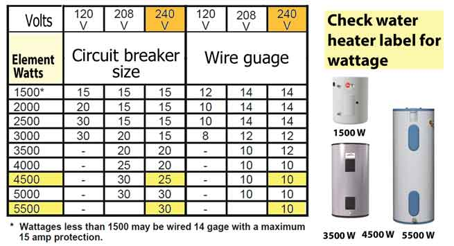 wire and breaker size chart