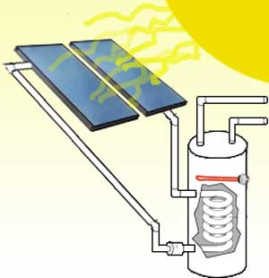 solar recirculation system
