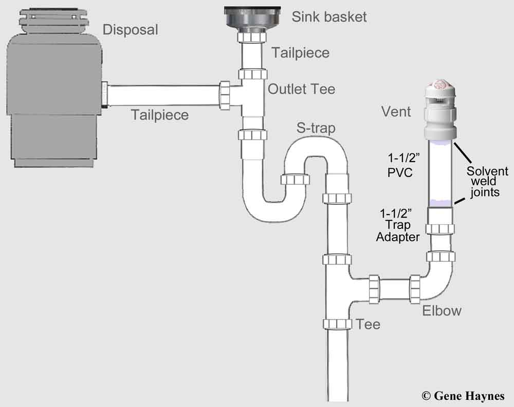 How to install vent under sink Under Kitchen Sink With Disposal Plumbing Venting on kitchen plumbing pipes, installing kitchen disposal, kitchen plumbing disposer, correct plumbing for garbage disposal, kitchen sink installation, kitchen sink disposal dishwasher plumbing, kitchen drain plumbing, kitchen plumbing diagram,