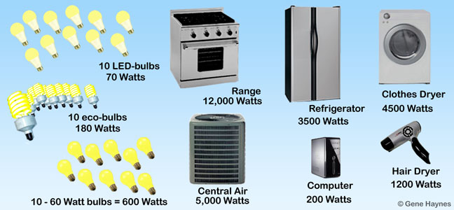 appliance watts