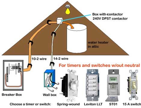 Tutorial describing how to install a replacement gas or electric water heater.
