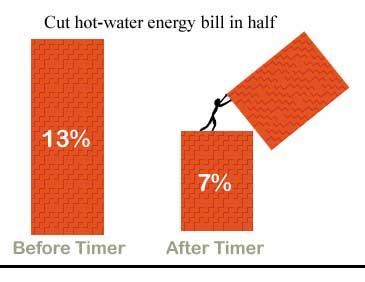 water heater energy bill