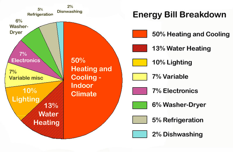 energy bill pie chart