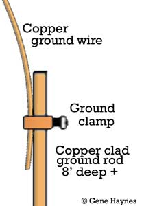 Why you need ground wire