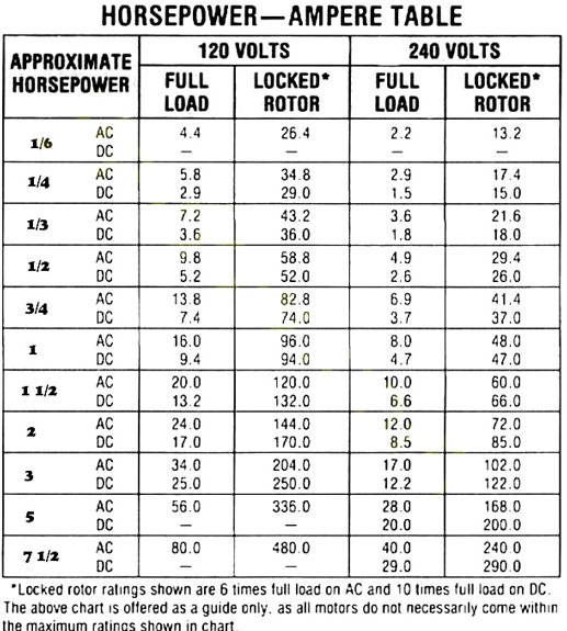 Color code for residential wire/ how to match wire size and