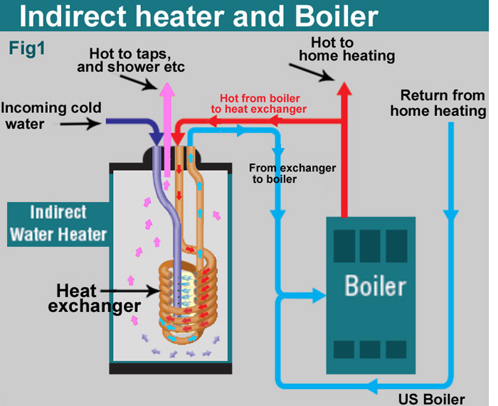 how to install two water heaters Tandem Water Heater Piping Diagram fig 1 shows overview of boiler and indirect heater operation purpose home heating plus hot water