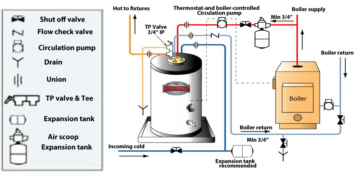 Indirect Water Heater Wiring Diagram - Terminator Scooter Wiring Diagram  for Wiring Diagram SchematicsWiring Diagram Schematics