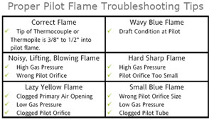 pilot light troubleshoot