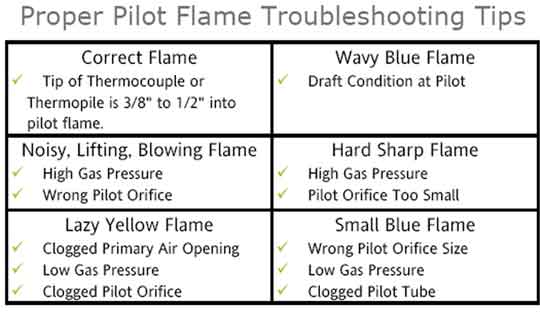 Pilot flame troubleshoot