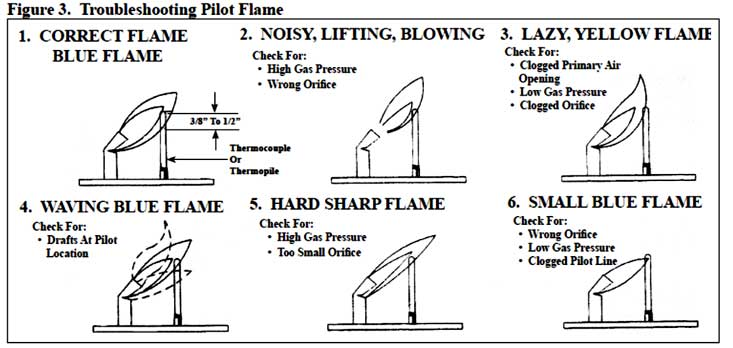 Image result for proper pilot burner flame
