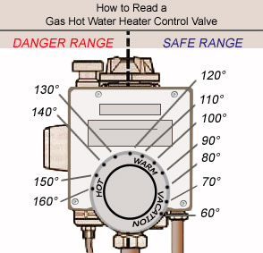 Adjust thermostat on hot water heater water heater thermostat ccuart Image collections